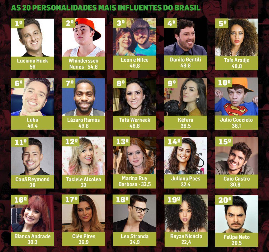 lista influentes internet televisao