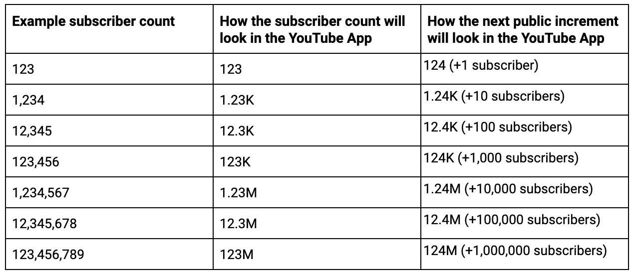 Inscritos youtube